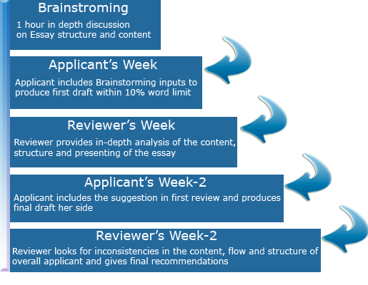 MBA Essay Review Process