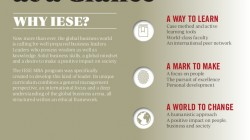 What Makes IESE Business School Unique For An International MBA?